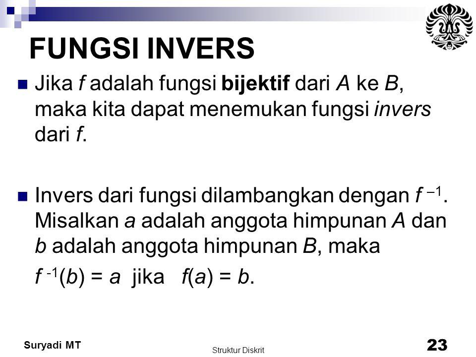 Suryadi MT FUNGSI INVERS Jika f adalah fungsi bijektif dari A ke B, maka kita dapat menemukan fungsi invers dari f. Invers dari fungsi dilambangkan de
