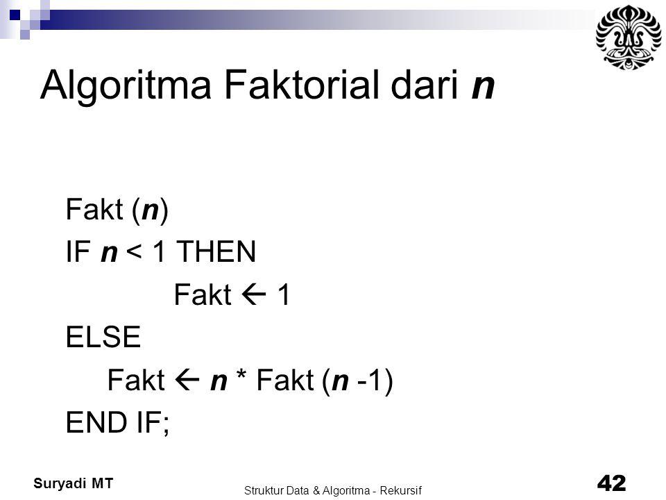 Suryadi MT Struktur Data & Algoritma - Rekursif 42 Algoritma Faktorial dari n Fakt (n) IF n < 1 THEN Fakt  1 ELSE Fakt  n * Fakt (n -1) END IF;