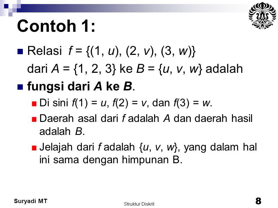Suryadi MT Contoh 1: Relasi f = {(1, u), (2, v), (3, w)} dari A = {1, 2, 3} ke B = {u, v, w} adalah fungsi dari A ke B. Di sini f(1) = u, f(2) = v, da