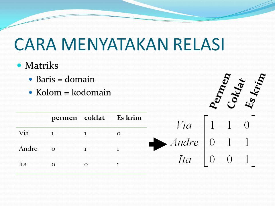 CARA MENYATAKAN RELASI Matriks Baris = domain Kolom = kodomain Permen Coklat Es krim permencoklatEs krim Via110 Andre011 Ita001