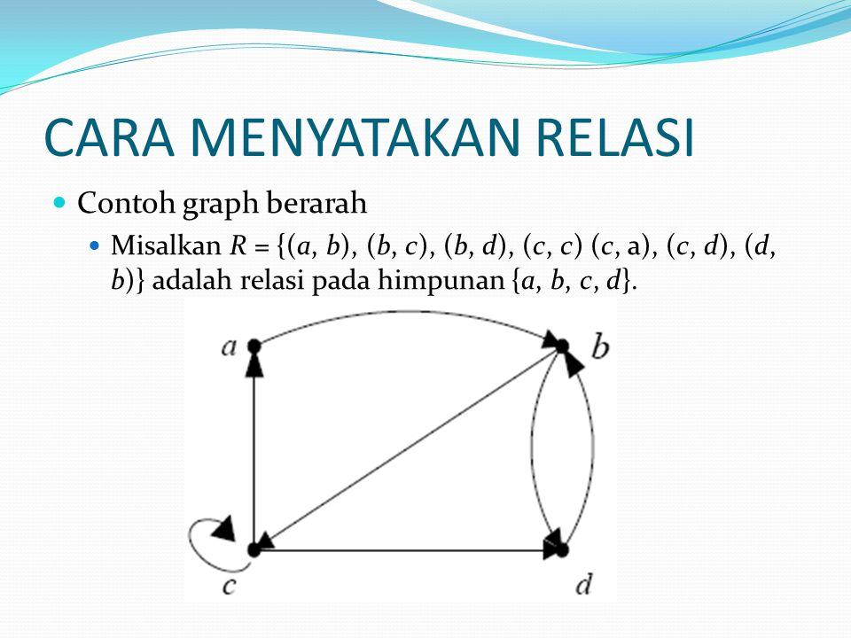 CARA MENYATAKAN RELASI Contoh graph berarah Misalkan R = {(a, b), (b, c), (b, d), (c, c) (c, a), (c, d), (d, b)} adalah relasi pada himpunan {a, b, c, d}.