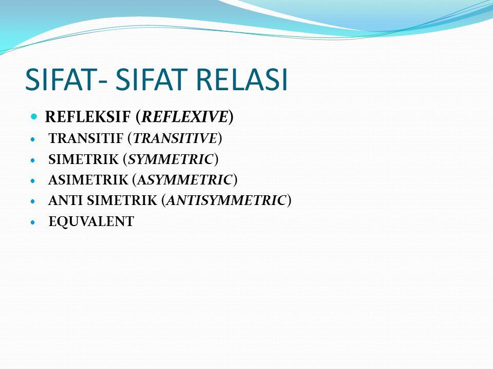 SIFAT- SIFAT RELASI REFLEKSIF (REFLEXIVE) TRANSITIF (TRANSITIVE) SIMETRIK (SYMMETRIC) ASIMETRIK (ASYMMETRIC) ANTI SIMETRIK (ANTISYMMETRIC) EQUVALENT