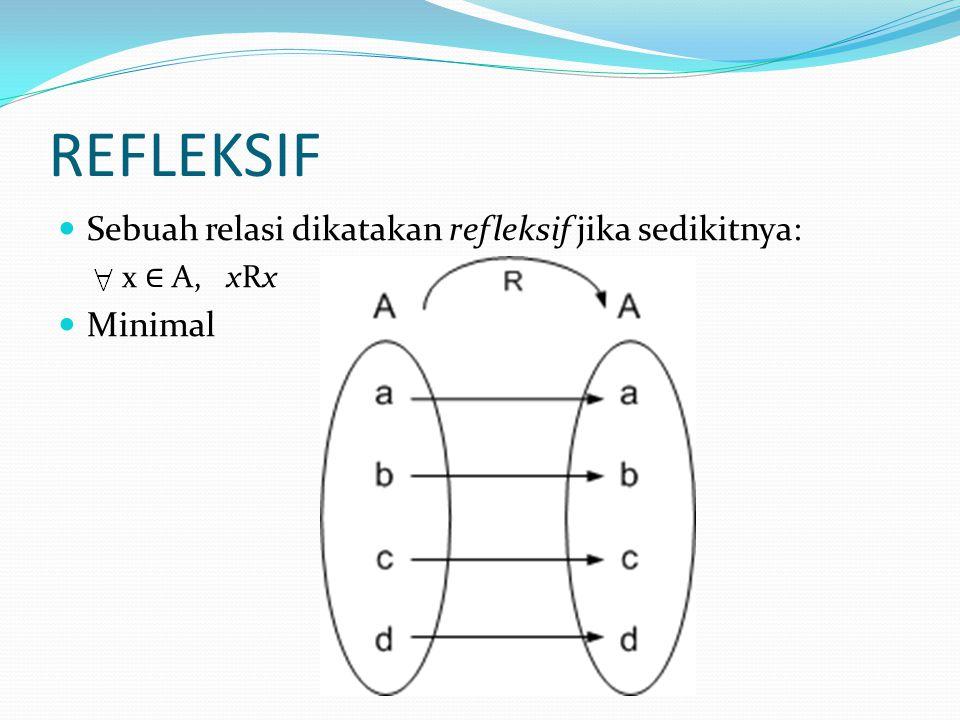 REFLEKSIF Sebuah relasi dikatakan refleksif jika sedikitnya: x ∈ A, xRx Minimal