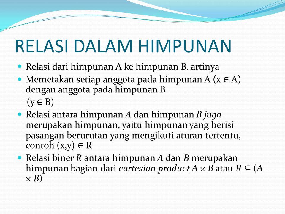 RELASI DALAM HIMPUNAN Relasi dari himpunan A ke himpunan B, artinya Memetakan setiap anggota pada himpunan A (x ∈ A) dengan anggota pada himpunan B (y ∈ B) Relasi antara himpunan A dan himpunan B juga merupakan himpunan, yaitu himpunan yang berisi pasangan berurutan yang mengikuti aturan tertentu, contoh (x,y) ∈ R Relasi biner R antara himpunan A dan B merupakan himpunan bagian dari cartesian product A × B atau R ⊆ (A × B)