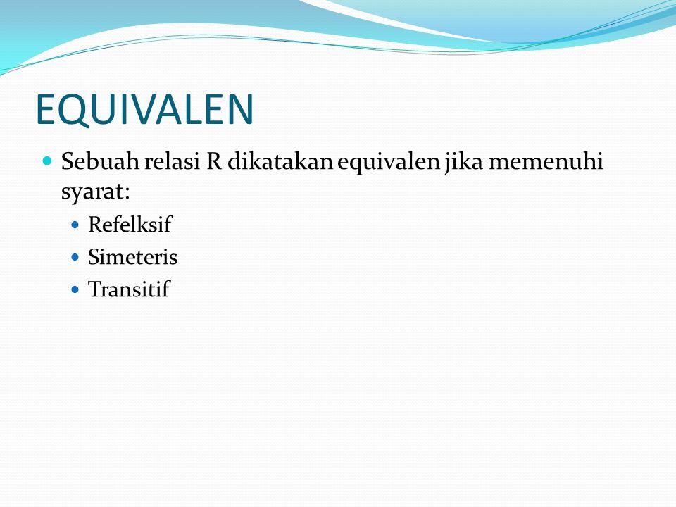 EQUIVALEN Sebuah relasi R dikatakan equivalen jika memenuhi syarat: Refelksif Simeteris Transitif