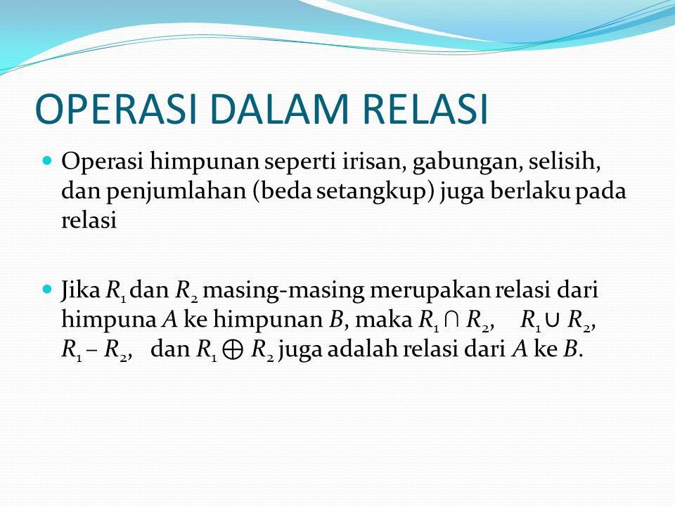 OPERASI DALAM RELASI Operasi himpunan seperti irisan, gabungan, selisih, dan penjumlahan (beda setangkup) juga berlaku pada relasi Jika R 1 dan R 2 masing-masing merupakan relasi dari himpuna A ke himpunan B, maka R 1 ∩ R 2, R 1 ∪ R 2, R 1 – R 2, dan R 1 ⊕ R 2 juga adalah relasi dari A ke B.