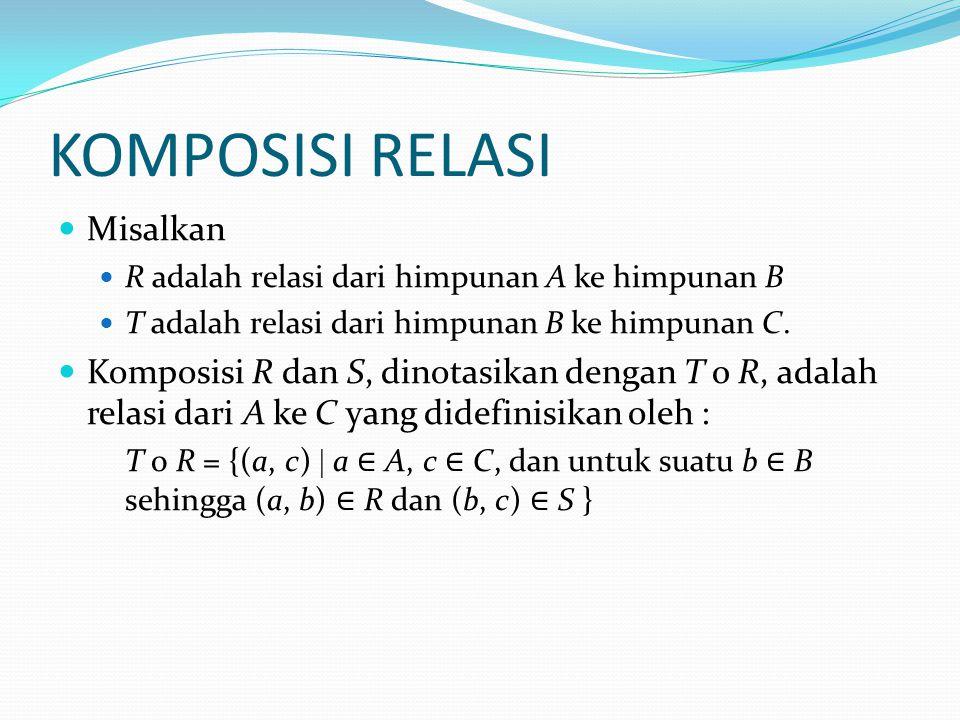 KOMPOSISI RELASI Misalkan R adalah relasi dari himpunan A ke himpunan B T adalah relasi dari himpunan B ke himpunan C.