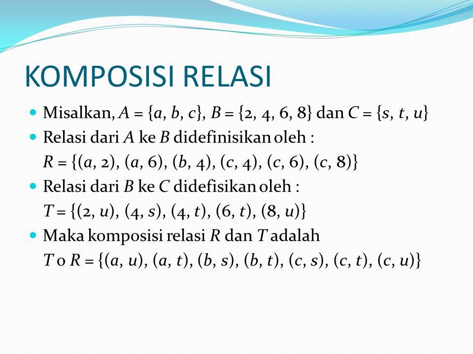 KOMPOSISI RELASI Misalkan, A = {a, b, c}, B = {2, 4, 6, 8} dan C = {s, t, u} Relasi dari A ke B didefinisikan oleh : R = {(a, 2), (a, 6), (b, 4), (c, 4), (c, 6), (c, 8)} Relasi dari B ke C didefisikan oleh : T = {(2, u), (4, s), (4, t), (6, t), (8, u)} Maka komposisi relasi R dan T adalah T ο R = {(a, u), (a, t), (b, s), (b, t), (c, s), (c, t), (c, u)}