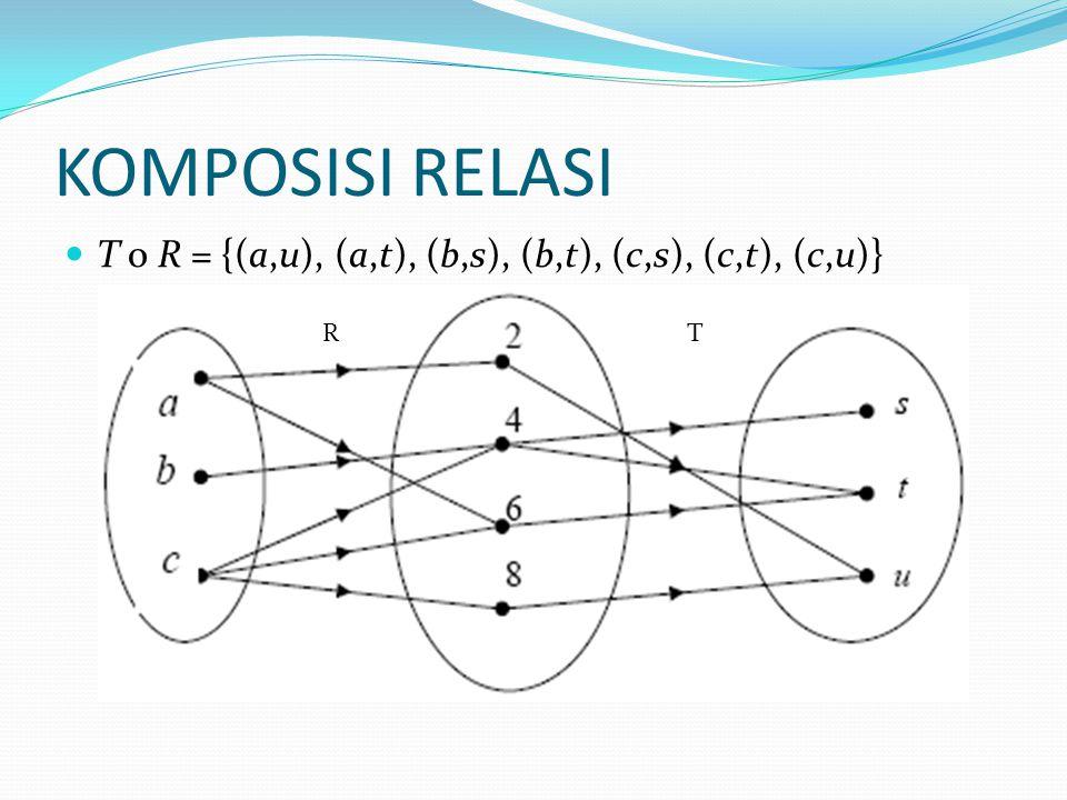 KOMPOSISI RELASI T ο R = {(a,u), (a,t), (b,s), (b,t), (c,s), (c,t), (c,u)} RT
