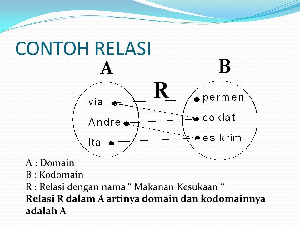 CONTOH RELASI A B R A : Domain B : Kodomain R : Relasi dengan nama Makanan Kesukaan Relasi R dalam A artinya domain dan kodomainnya adalah A