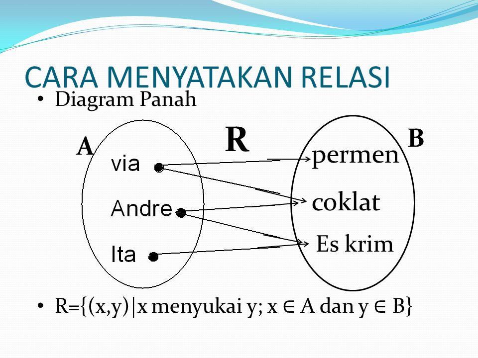 CARA MENYATAKAN RELASI permen coklat Es krim R={(x,y)|x menyukai y; x ∈ A dan y ∈ B} A B R Diagram Panah