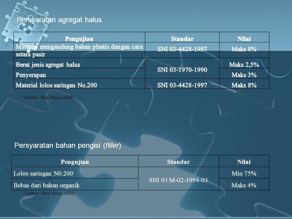Persyaratan agregat halus Sumber : Bina Marga (2002) PengujianStandarNilai Lolos saringan N0.200 SNI 03 M-02-1994-03 Min 75% Bebas dari bahan organikM