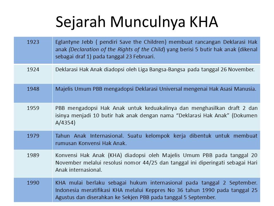RATIFIKASI KHA KEPRES 36/1990 KEWAJIBAN NEGARA: -TO FULLFILFULLFIL -TO PROTECTPROTECT -TO RESPECT PENGEMBANGAN KLA KONSEKUENSI NEGARA: MEMBUAT ATURAN HUKUM NASIONAL TERKAIT HAK ANAK MEMBUAT LAPORAN PERIODIK 5 TH SEKALI TTG IMPLEMENTASI KHA MENSOSIALISASIKAN SAMPAI KE ANAK