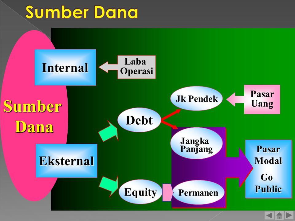 PasarModalGoPublicPasarModalGoPublic SumberDana Internal Eksternal Laba Operasi Debt Equity Pasar Uang Jk Pendek Jangka Panjang Permanen