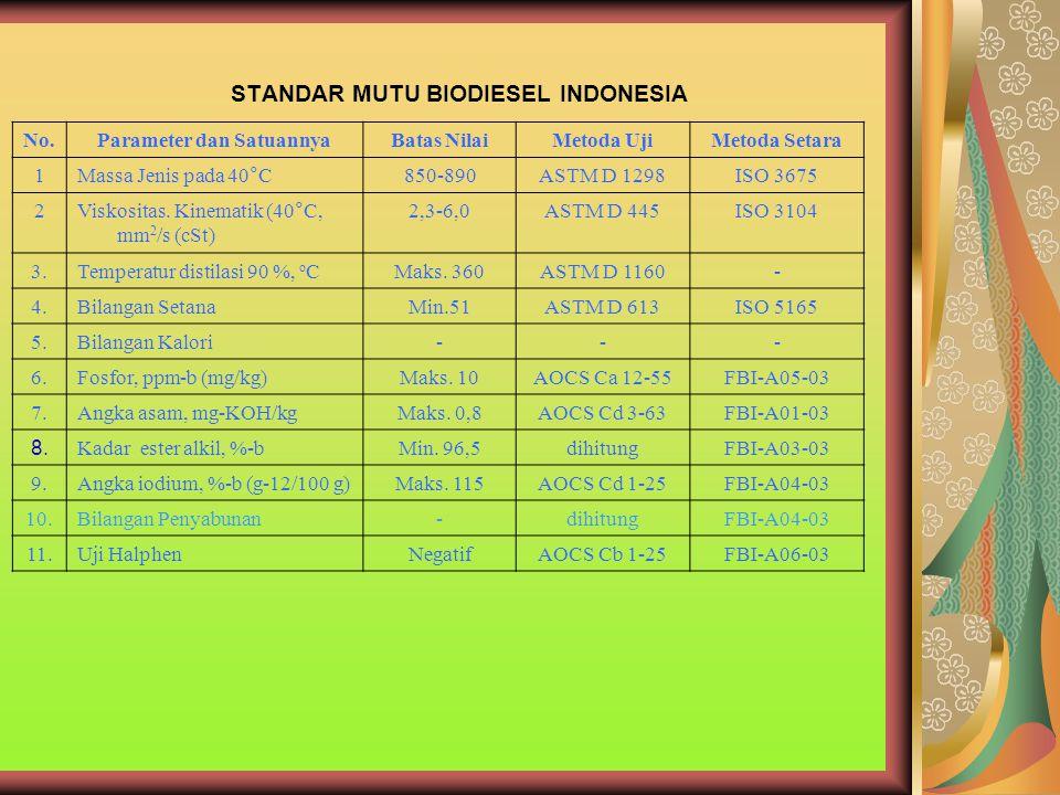 STANDAR MUTU BIODIESEL INDONESIA No.Parameter dan SatuannyaBatas NilaiMetoda UjiMetoda Setara 1Massa Jenis pada 40°C850-890ASTM D 1298ISO 3675 2Viskos