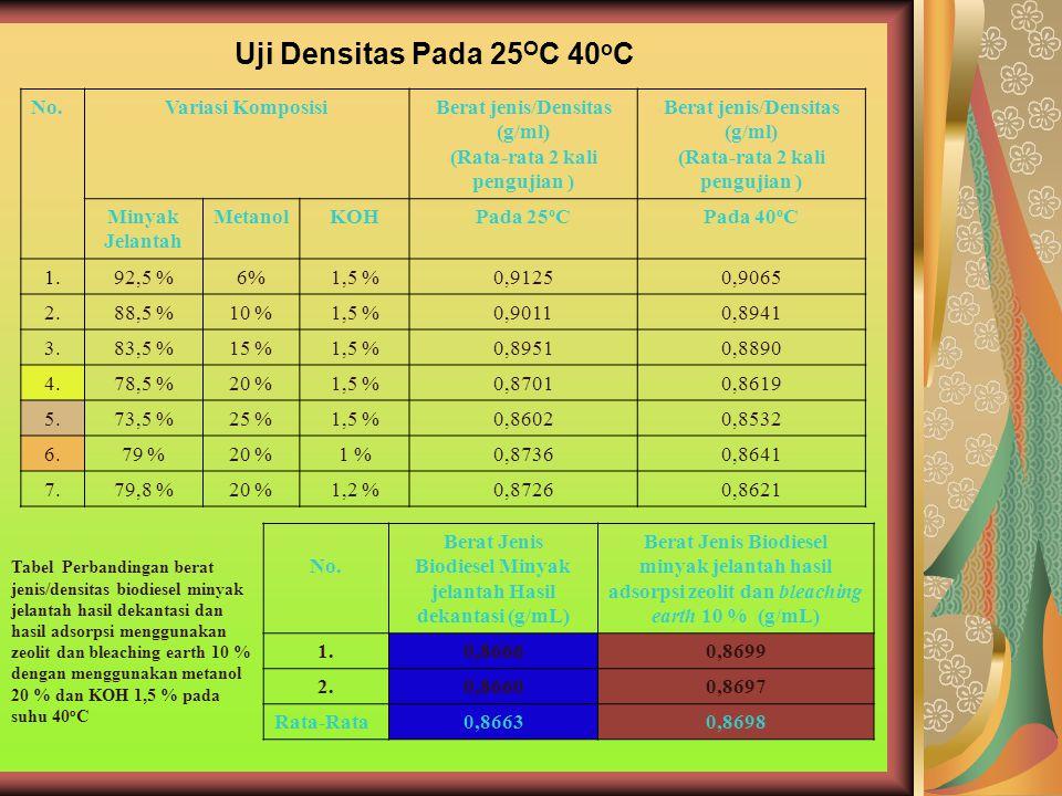 Uji Densitas Pada 25 O C 40 o C No.Variasi KomposisiBerat jenis/Densitas (g/ml) (Rata-rata 2 kali pengujian ) Berat jenis/Densitas (g/ml) (Rata-rata 2