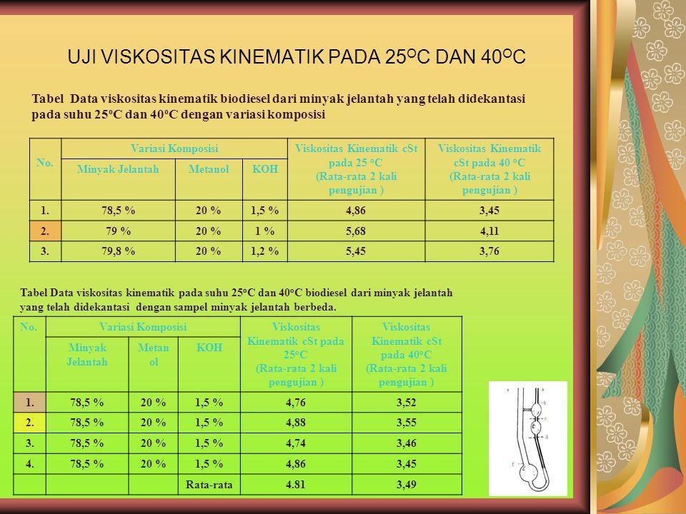 UJI VISKOSITAS KINEMATIK PADA 25 O C DAN 40 O C Tabel Data viskositas kinematik biodiesel dari minyak jelantah yang telah didekantasi pada suhu 25 o C