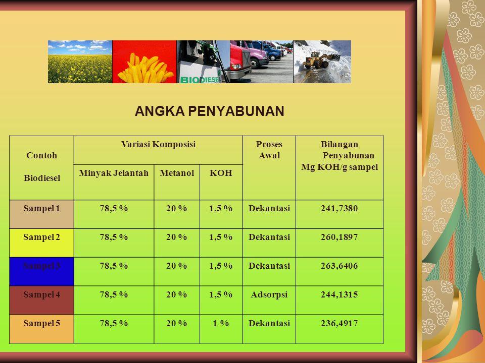 ANGKA PENYABUNAN Contoh Biodiesel Variasi KomposisiProses Awal Bilangan Penyabunan Mg KOH/g sampel Minyak JelantahMetanolKOH Sampel 178,5 %20 %1,5 %De