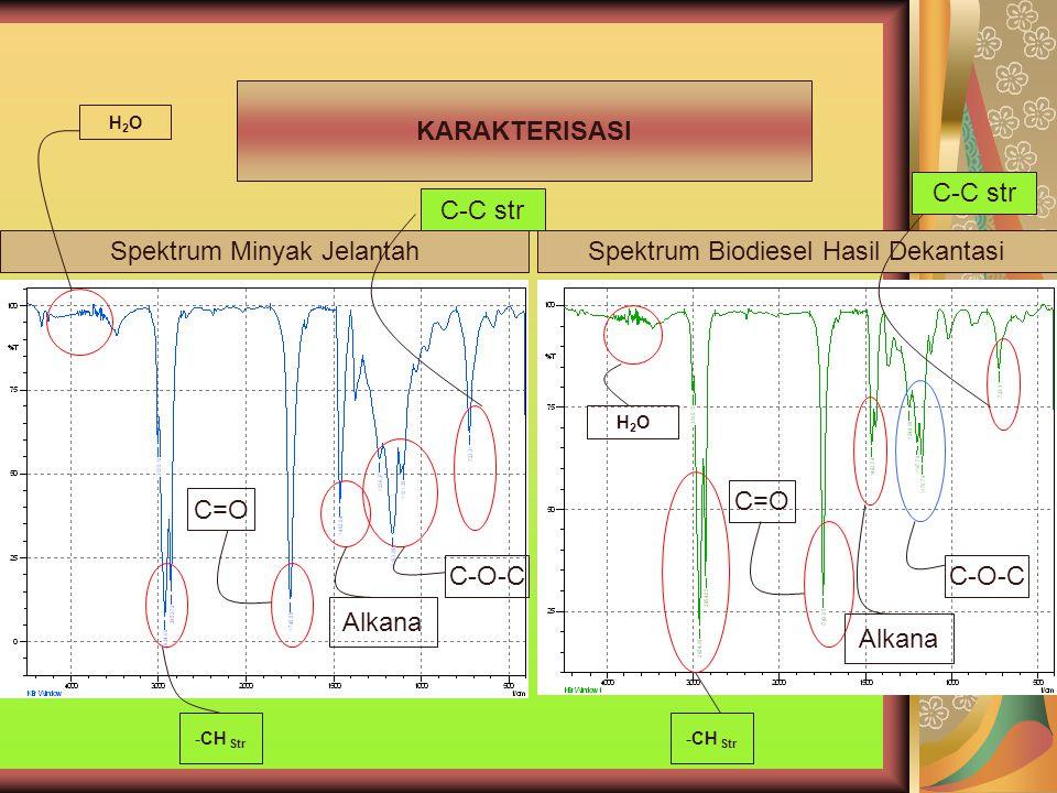 Spektrum Minyak JelantahSpektrum Biodiesel Hasil Dekantasi KARAKTERISASI H2OH2O -CH Str C=O Alkana C-O-C C-C str C-O-C Alkana C=O -CH Str H2OH2O