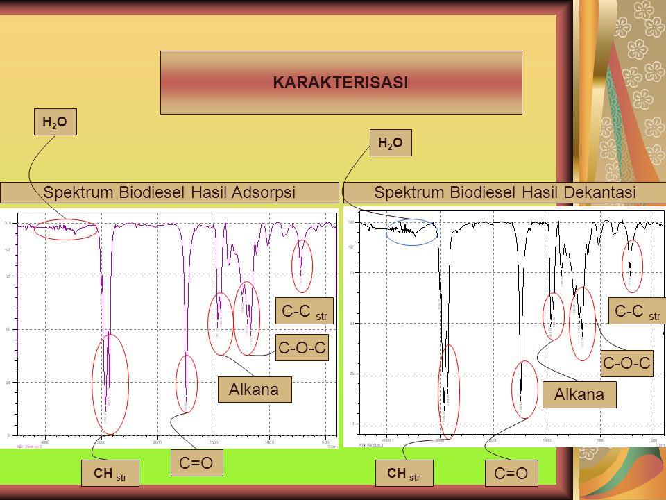 Spektrum Biodiesel Hasil AdsorpsiSpektrum Biodiesel Hasil Dekantasi KARAKTERISASI H2OH2O CH str C=O Alkana C-O-C C-C str H2OH2O CH str C=O Alkana C-O-