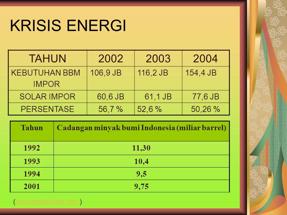 KRISIS ENERGI TAHUN200220032004 KEBUTUHAN BBM IMPOR 106,9 JB116,2 JB154,4 JB SOLAR IMPOR60,6 JB61,1 JB77,6 JB PERSENTASE56,7 %52,6 %50,26 % TahunCadan