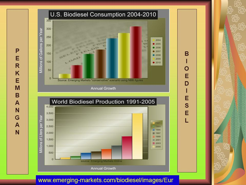 PERKEMBANGANPERKEMBANGAN BIOEDIESELBIOEDIESEL www.emerging-markets.com/biodiesel/images/Eur