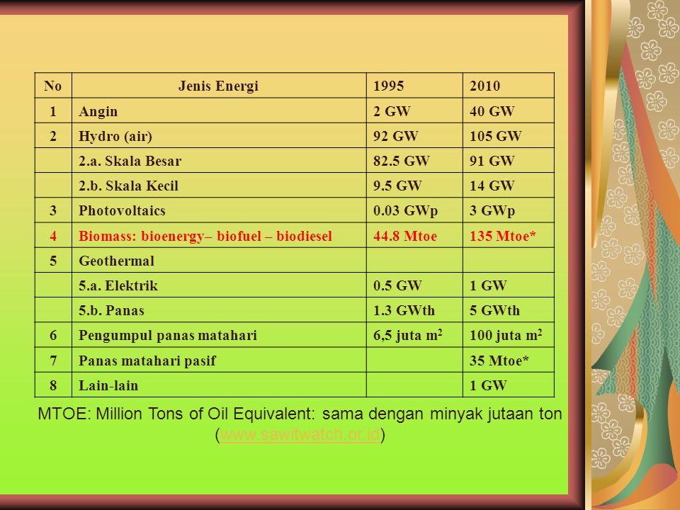 No Jenis Energi19952010 1Angin2 GW40 GW 2Hydro (air)92 GW105 GW 2.a. Skala Besar82.5 GW91 GW 2.b. Skala Kecil9.5 GW14 GW 3Photovoltaics0.03 GWp3 GWp 4