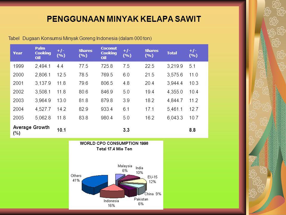 PENGGUNAAN MINYAK KELAPA SAWIT Year Palm Cooking Oil +/- (%) Shares (%) Coconut Cooking Oil +/- (%) Shares (%) Total +/- (%) 19992,494.14.477.5725.87.