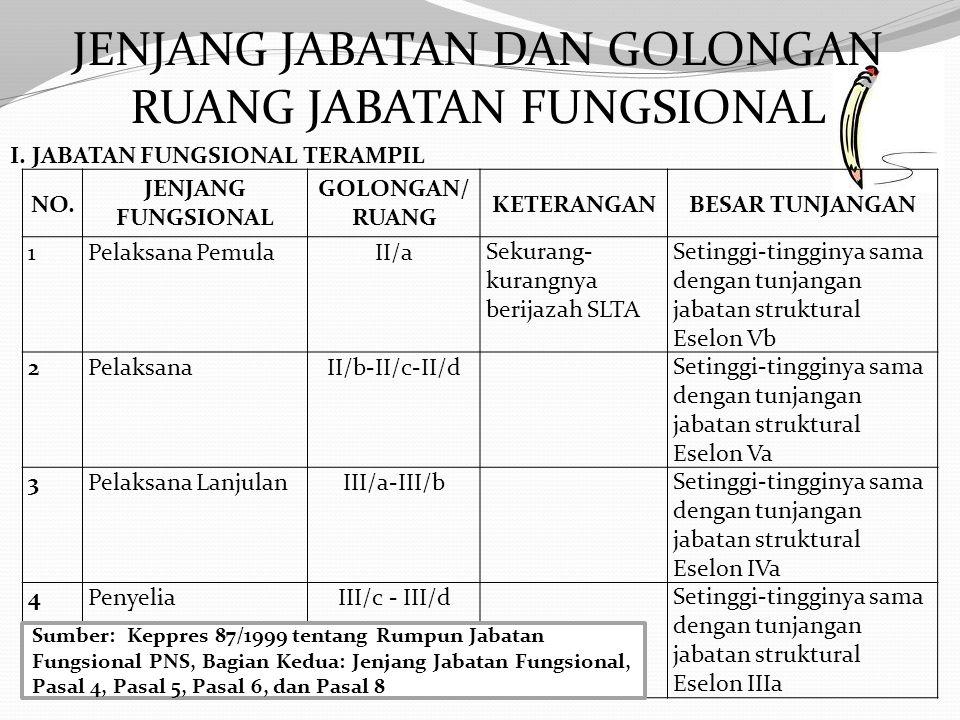 DI BAKOSURTANAL: No.Jabatan FungsionalInstansi Pembina 1Analis KepegawaianBadan Kepegawaian Negara (BKN) 2ArsiparisArsip Nasional Republik Indonesia (