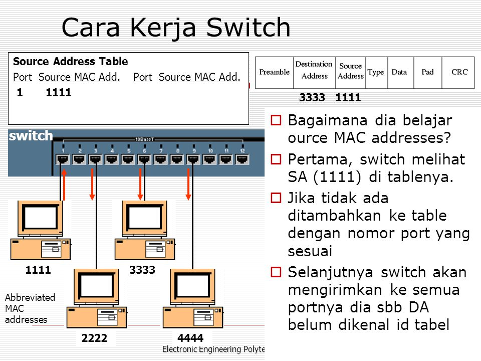 Electronic Engineering Polytechnic Institut of Surabaya – ITS Kampus ITS Sukolilo 60111 Cara Kerja Switch Source Address Table Port Source MAC Add.