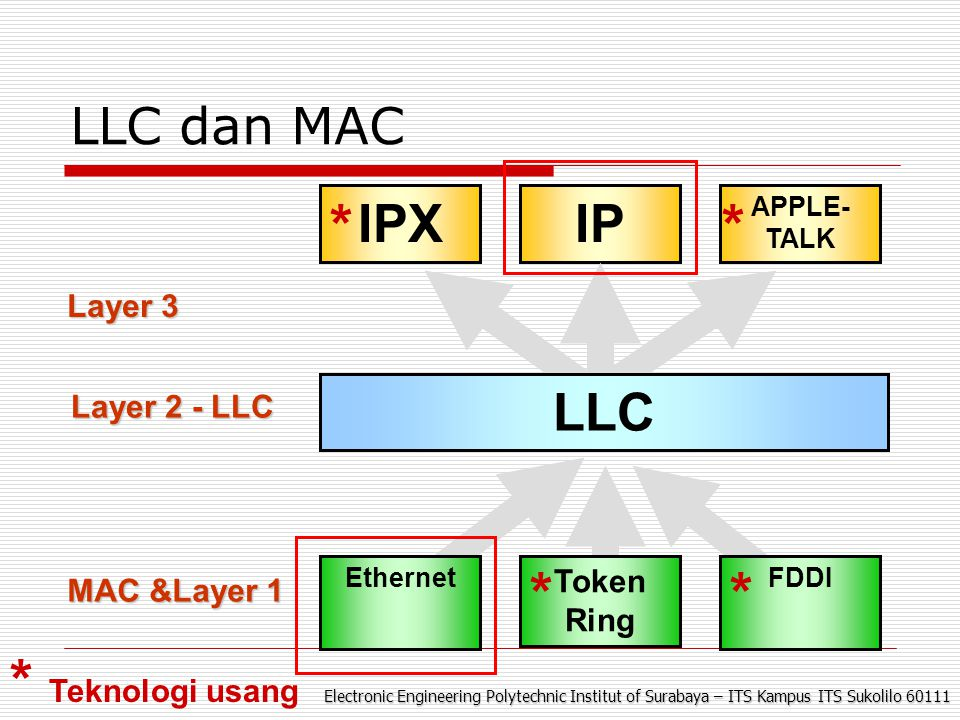 Electronic Engineering Polytechnic Institut of Surabaya – ITS Kampus ITS Sukolilo 60111 LLC dan MAC IPXIP APPLE- TALK LLC Layer 3 Layer 2 - LLC MAC &Layer 1 Ethernet Token Ring FDDI ** ** * Teknologi usang