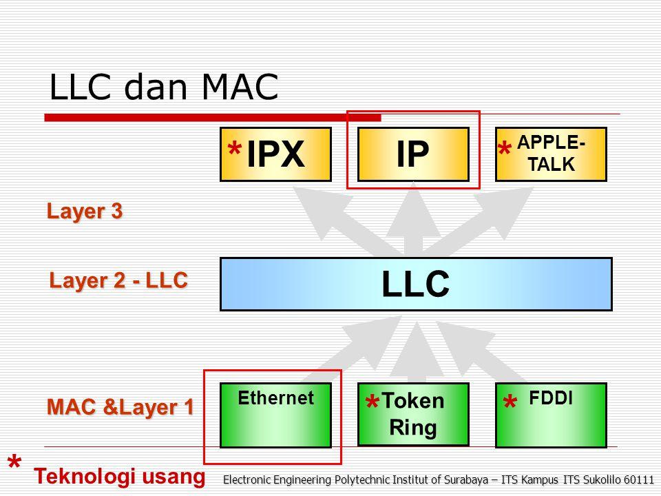 Electronic Engineering Polytechnic Institut of Surabaya – ITS Kampus ITS Sukolilo 60111 Ethernet Frame Structures
