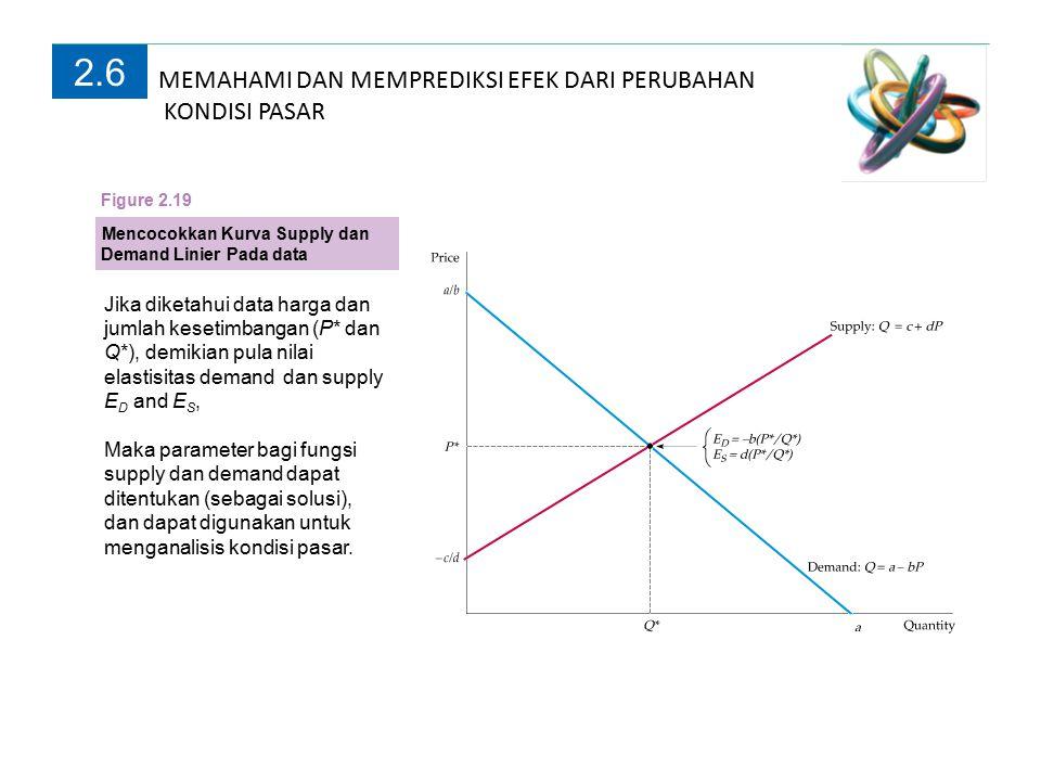 MEMAHAMI DAN MEMPREDIKSI EFEK DARI PERUBAHAN KONDISI PASAR 2.6 Mencocokkan Kurva Supply dan Demand Linier Pada data Figure 2.19 Jika diketahui data harga dan jumlah kesetimbangan (P* dan Q*), demikian pula nilai elastisitas demand dan supply E D and E S, Maka parameter bagi fungsi supply dan demand dapat ditentukan (sebagai solusi), dan dapat digunakan untuk menganalisis kondisi pasar.