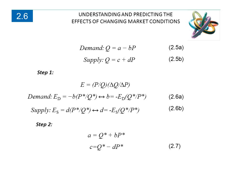 UNDERSTANDING AND PREDICTING THE EFFECTS OF CHANGING MARKET CONDITIONS 2.6 Step 1: Step 2: Demand: Q = a − bP Supply: Q = c + dP E = (P/Q)(ΔQ/ΔP) Dema