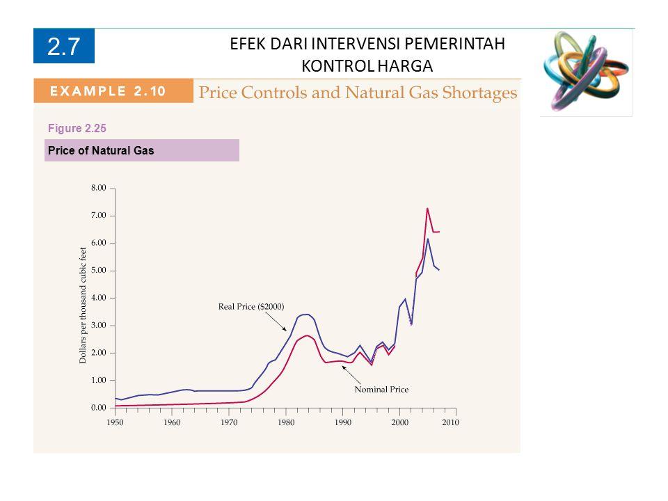 EFEK DARI INTERVENSI PEMERINTAH KONTROL HARGA 2.7 Price of Natural Gas Figure 2.25
