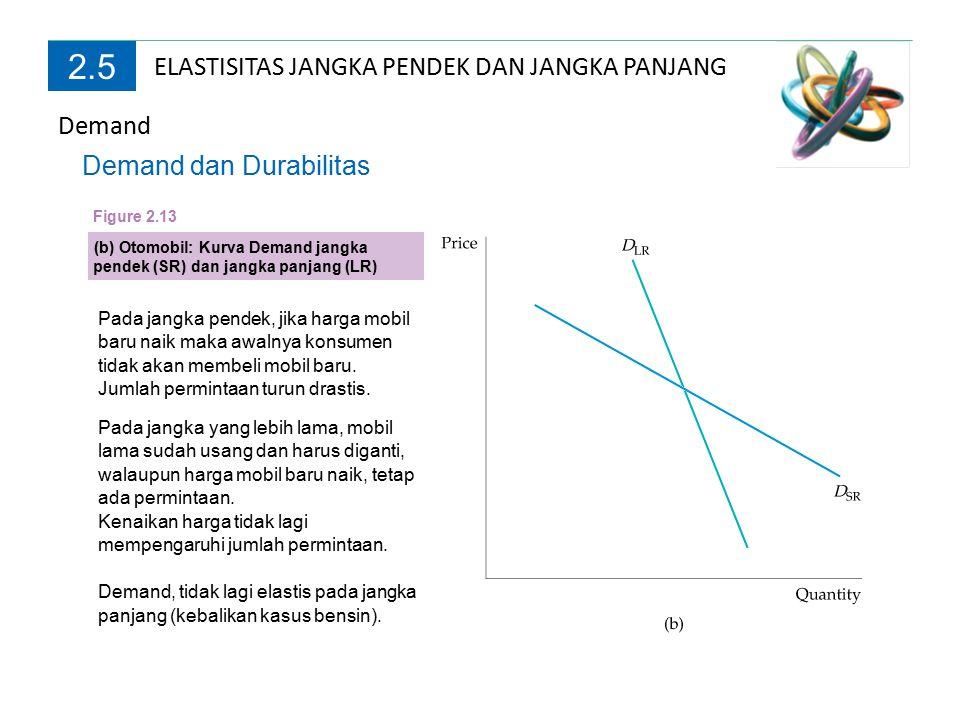 2.5 Demand ELASTISITAS JANGKA PENDEK DAN JANGKA PANJANG Elastisitas akibat Pendapatan Elastisitas demand akibat pendapatan juga berbeda pada jangka pendek dan jangka panjang.