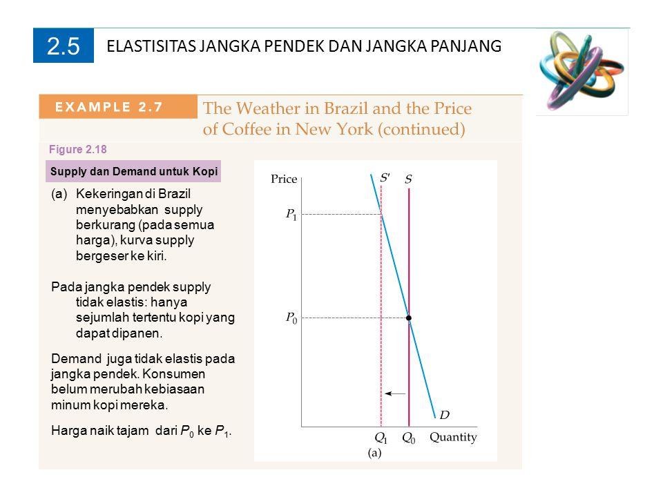 2.5 Supply dan Demand Kopi Figure 2.18 (b)Pada jangka menengah, supply dan demand lebih elastis (sudah terjadi penyesuaian) Harga mulai turun ke P 2.