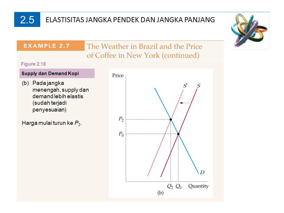 2.5 Supply dan Demand Kopi Figure 2.18 (c)Pada jangka panjang supply menjadi sangat elastis, karena sudah ada pohon kopi tambahan yang dapat dipanen.