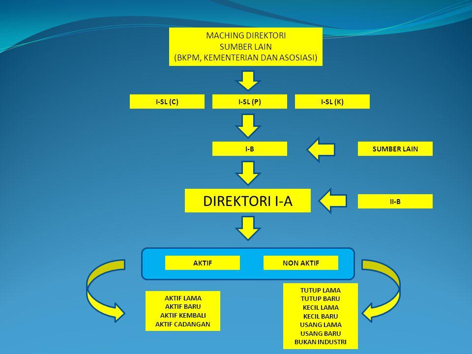 DIREKTORI I-A MACHING DIREKTORI SUMBER LAIN (BKPM, KEMENTERIAN DAN ASOSIASI) AKTIFNON AKTIF I-SL (C)I-SL (P)I-SL (K) I-B II-B AKTIF LAMA AKTIF BARU AK