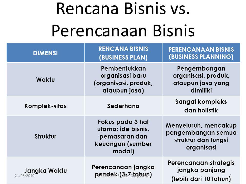 Rencana Bisnis vs. Perencanaan Bisnis DIMENSI RENCANA BISNIS (BUSINESS PLAN) PERENCANAAN BISNIS (BUSINESS PLANNING) Waktu Pembentukkan organisasi baru