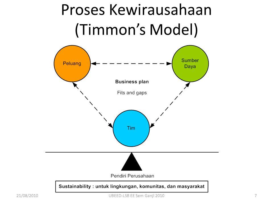 Proses Kewirausahaan (Timmon's Model) 21/08/20107UBEED-LSB EE Sem Ganjl 2010