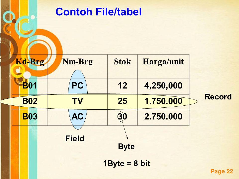 Free Powerpoint Templates Page 22 Contoh File/tabel Kd-BrgNm-BrgStokHarga/unit B01PC124,250,000 B02TV251.750.000 B03AC302.750.000 Record Field Byte 1B