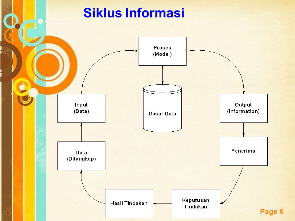 Free Powerpoint Templates Page 6 Siklus Informasi