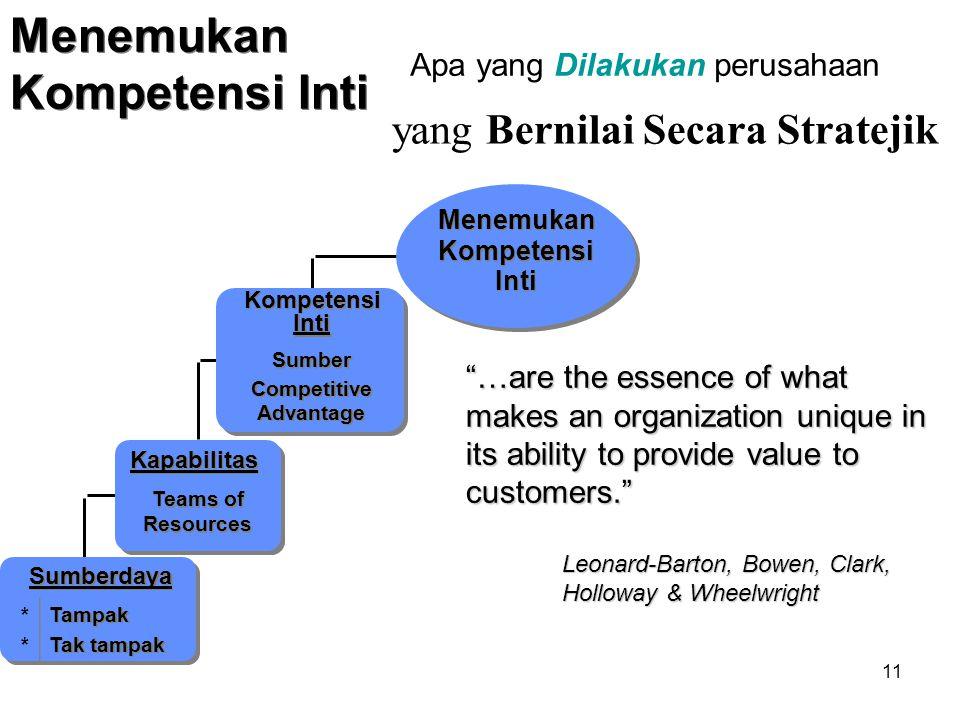 10 Apa yang Dilakukan perusahaan... Kapabilitas terus dikembangkan sebagai hasil dari interaksi kompleks yang menguntungkan dari saling keterkaitan an