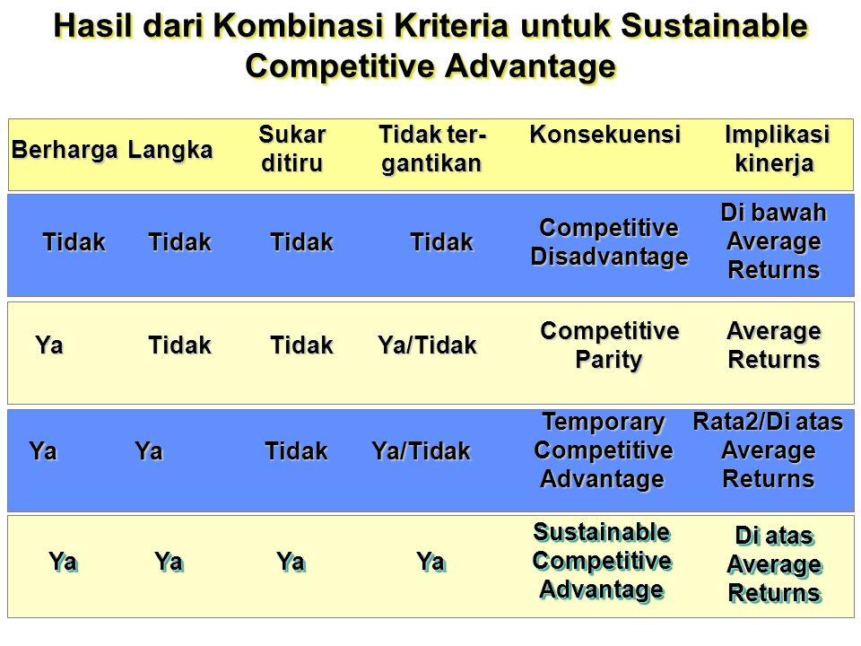 15 Kompetensi Inti Sumber daya Input untuk proses produksi perusahaanInput untuk proses produksi perusahaan Kompetensi Inti Kapabilitas StratejikKapab