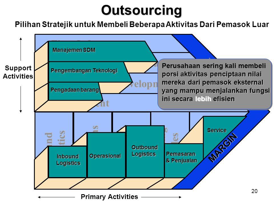 19 Aktivitas pendukung Aktivitas utama Pengembangan Teknologi Manajemen SDM Infrastruktur Perusahaan Pengadaan barang InboundLogistics(penyimpanan) Op