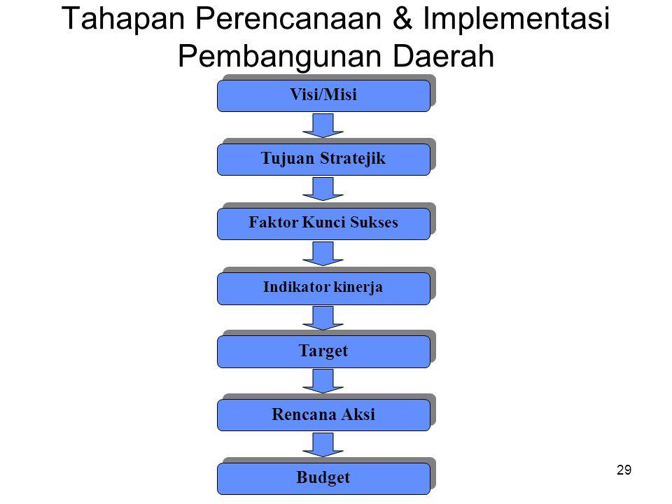 28 KONSEP STRATEGIC PLANNING Strategic planning adalah penerjemahan strategi (strategy translation) ke dalam rencana tindakan (action plan) yang kompr