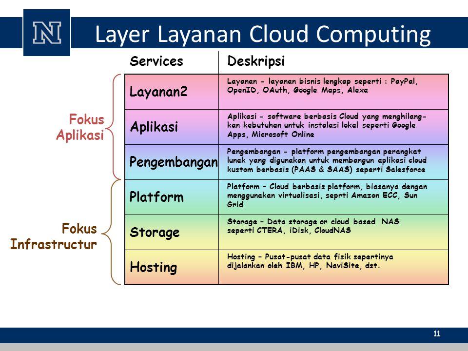 Layanan2 Aplikasi Pengembangan Platform Storage Hosting Layer Layanan Cloud Computing Deskripsi Layanan - layanan bisnis lengkap seperti : PayPal, Ope