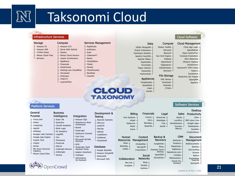 Taksonomi Cloud 21