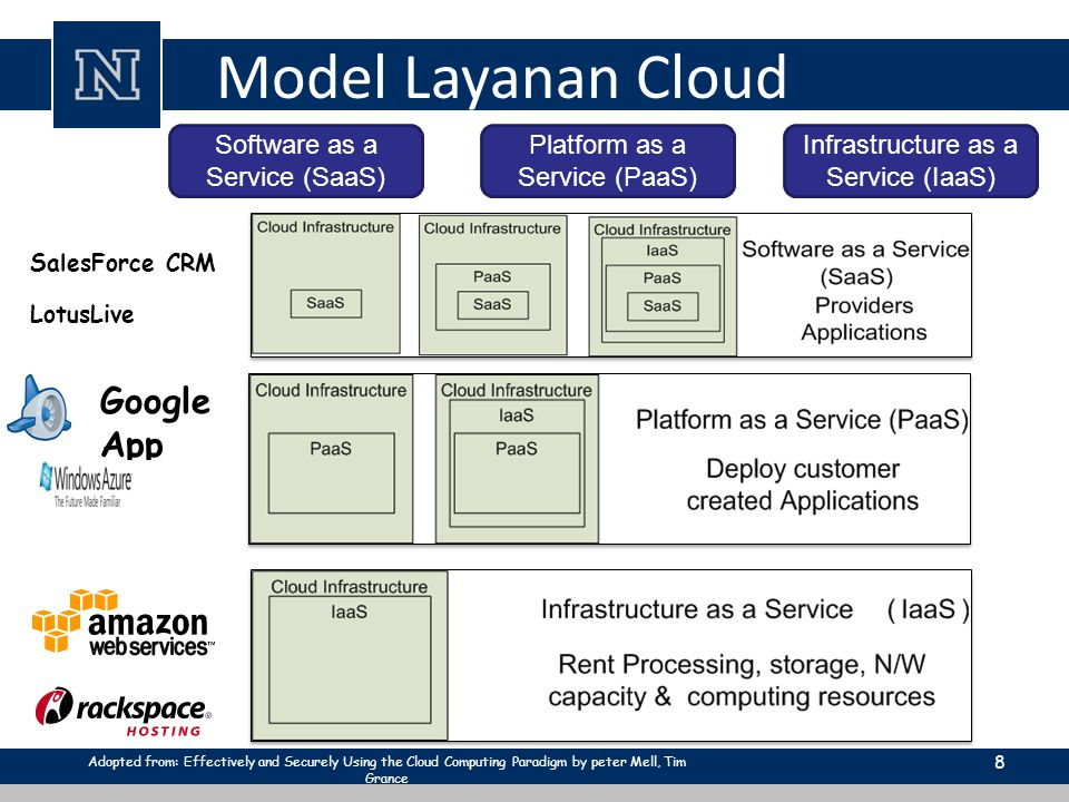 Model Layanan Cloud 8 Software as a Service (SaaS) Platform as a Service (PaaS) Infrastructure as a Service (IaaS) Google App Engine SalesForce CRM LotusLive Adopted from: Effectively and Securely Using the Cloud Computing Paradigm by peter Mell, Tim Grance